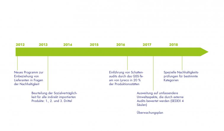 Timeline Supplier Audits DE