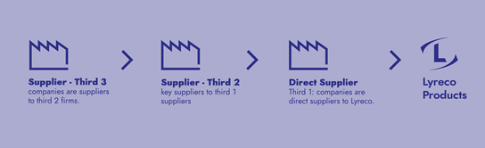 audit suppliers tiers